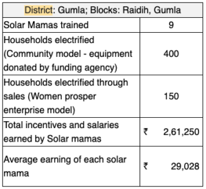 aspirational district barefoot college stats